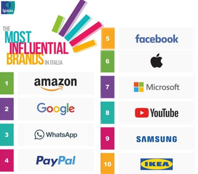 Amazon, brand che più influenza i consumatori mondiali